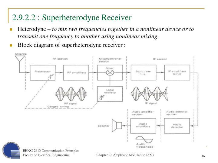 2.9.2.2 : Superheterodyne Receiver