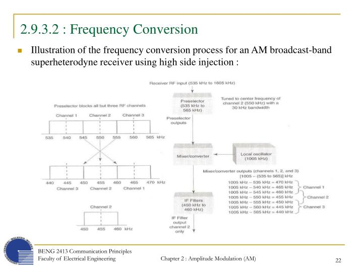 2.9.3.2 : Frequency Conversion