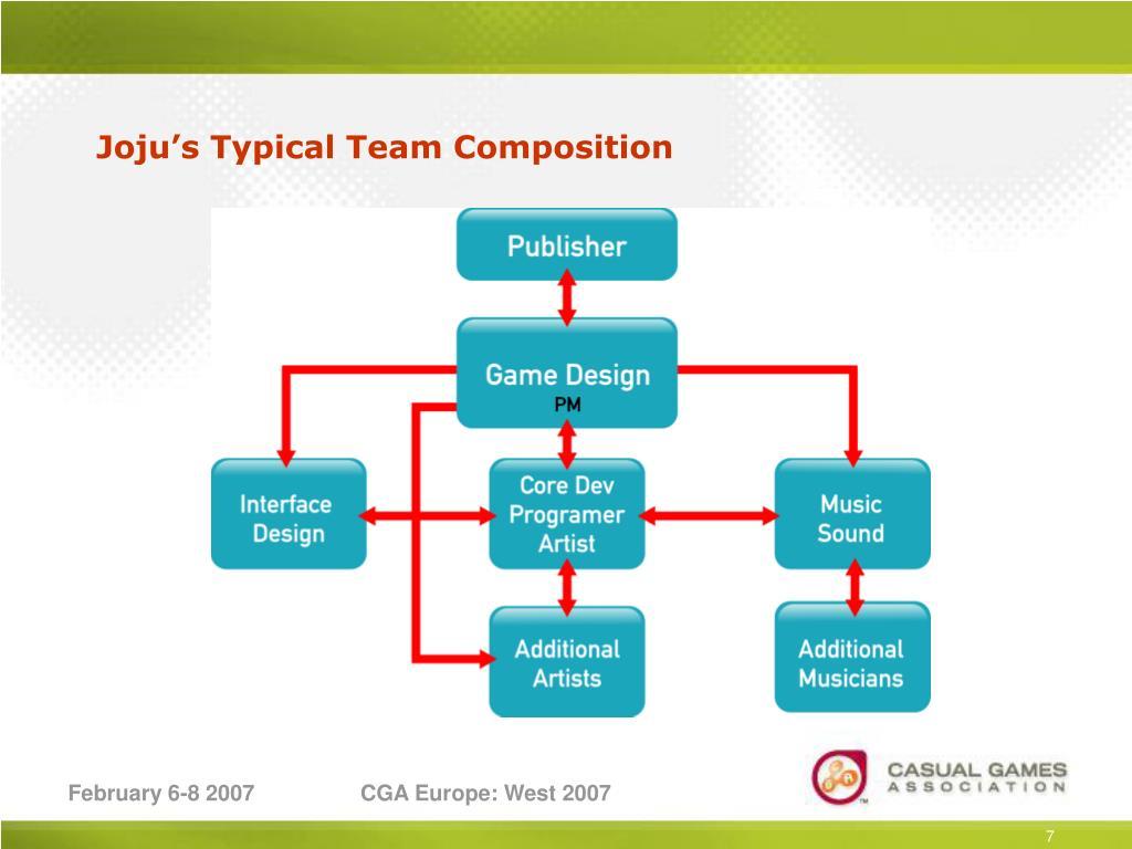 Joju's Typical Team Composition