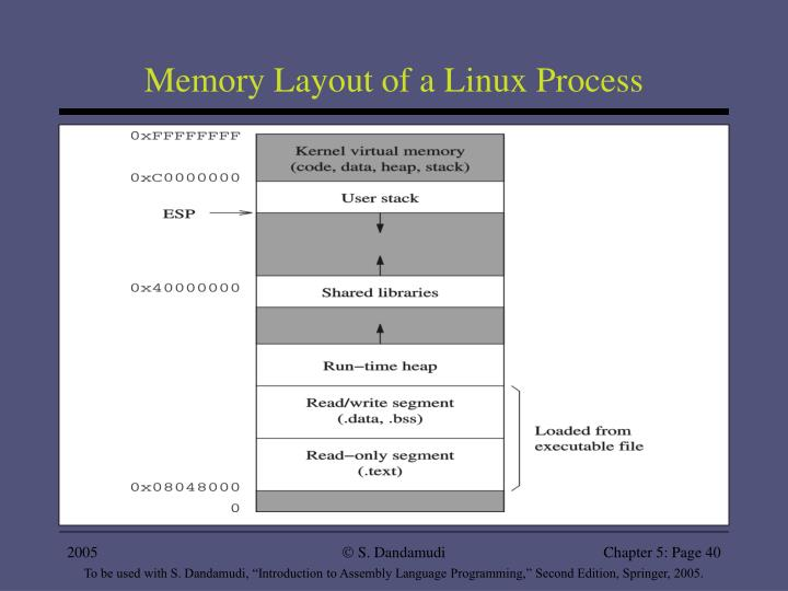Memory Layout of a Linux Process