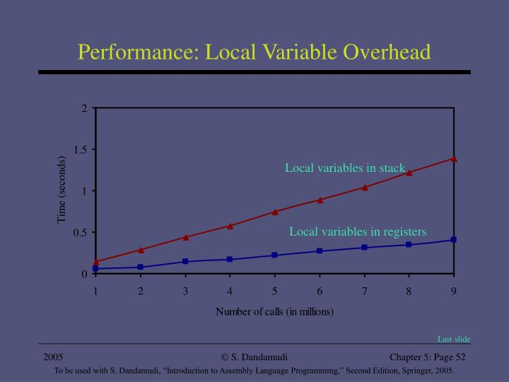 Performance: Local Variable Overhead