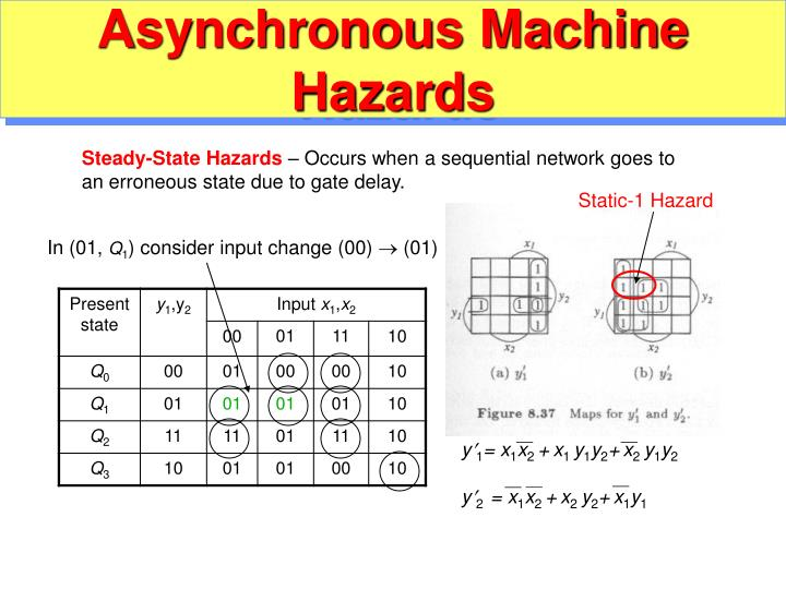 Asynchronous Machine Hazards