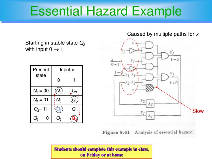 Essential Hazard Example
