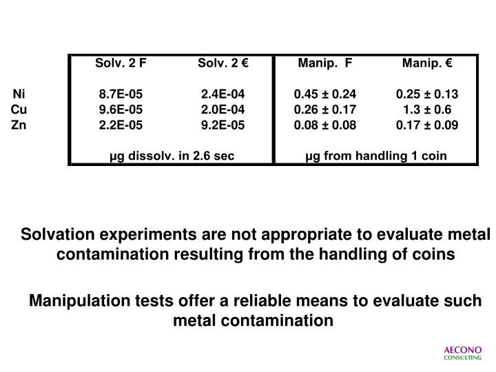 Solvation experiments are not appropriate to evaluate metal