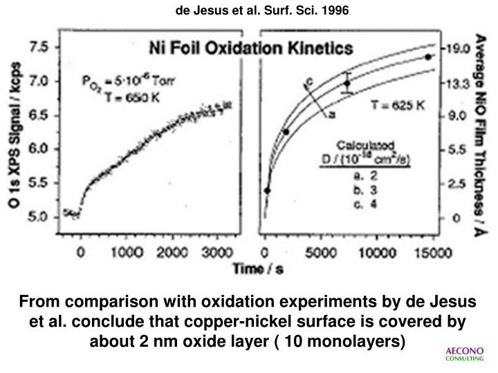 de Jesus et al. Surf. Sci. 1996