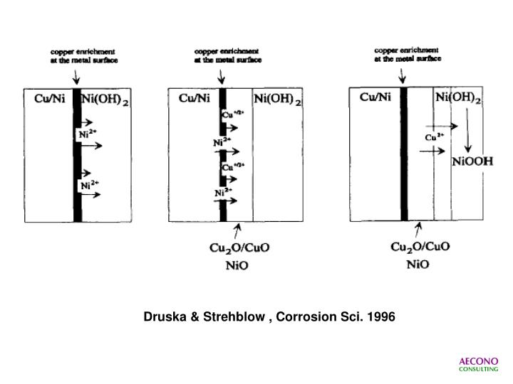 Druska & Strehblow , Corrosion Sci. 1996
