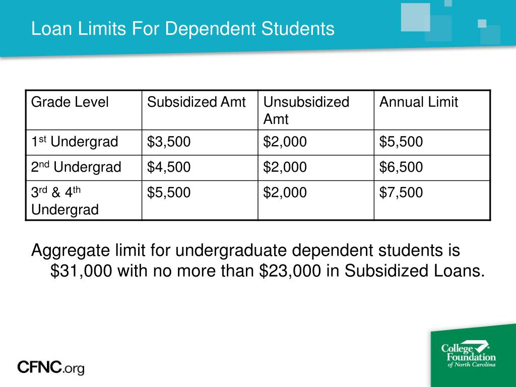 Loan Limits For Dependent Students