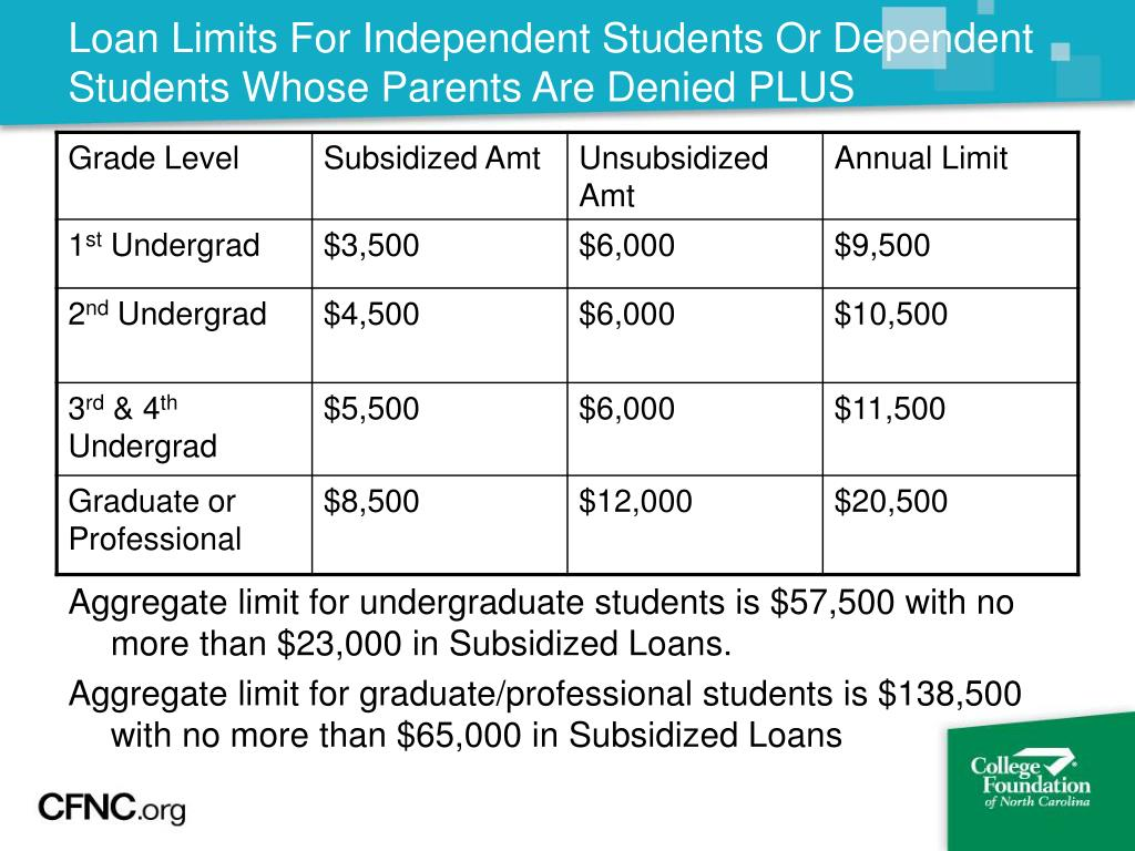Loan Limits For Independent Students Or Dependent Students Whose Parents Are Denied PLUS