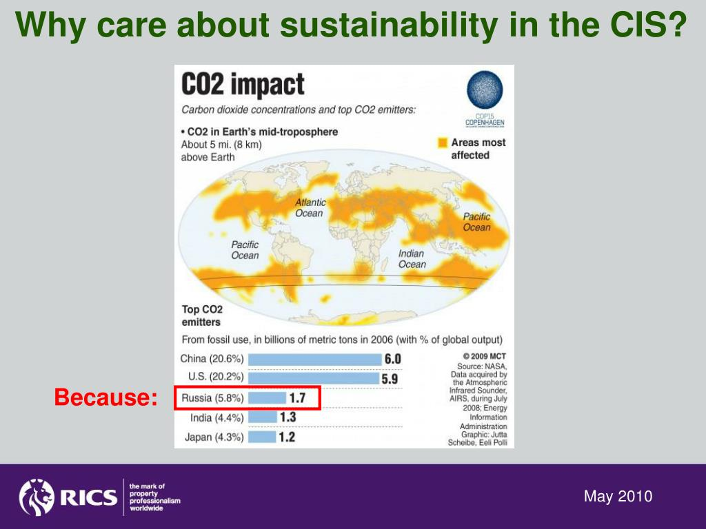 Why care about sustainability in the CIS?