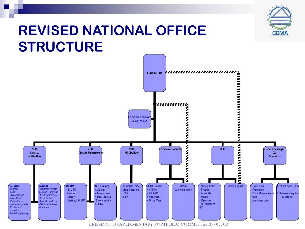 REVISED NATIONAL OFFICE STRUCTURE