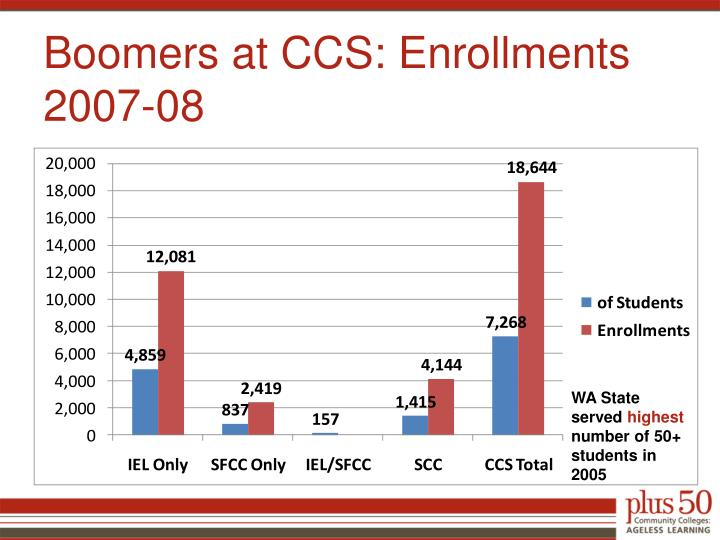 Boomers at ccs enrollments 2007 08