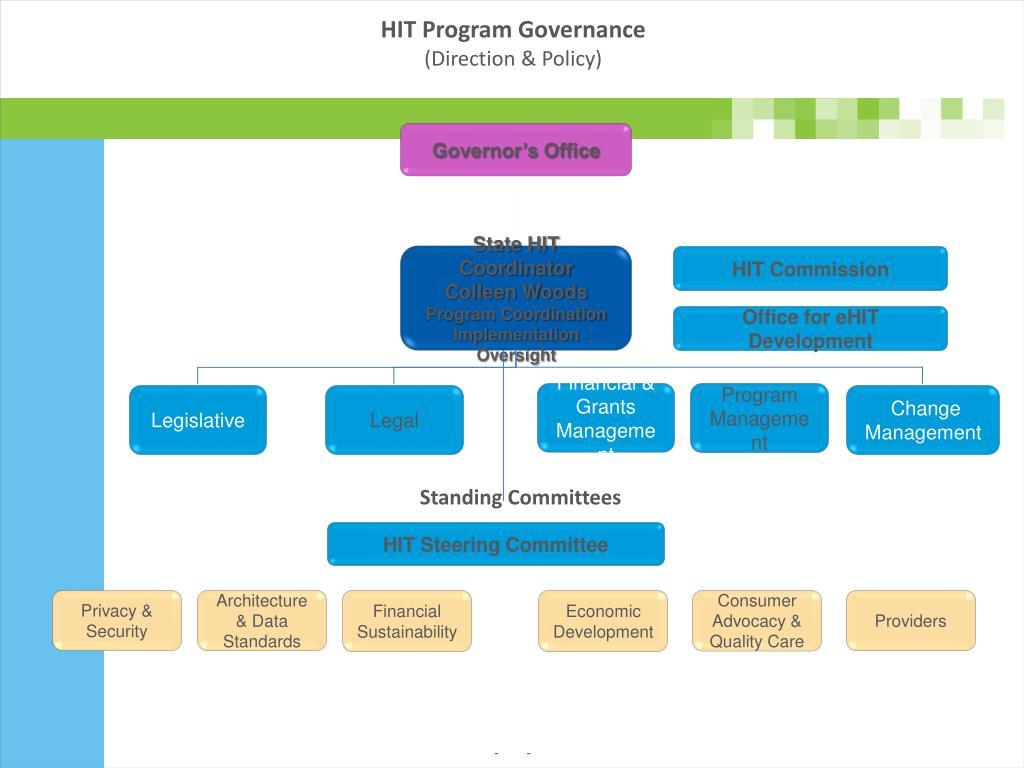 HIT Program Governance