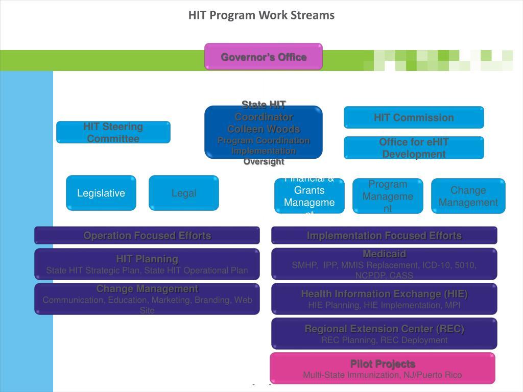 HIT Program Work Streams
