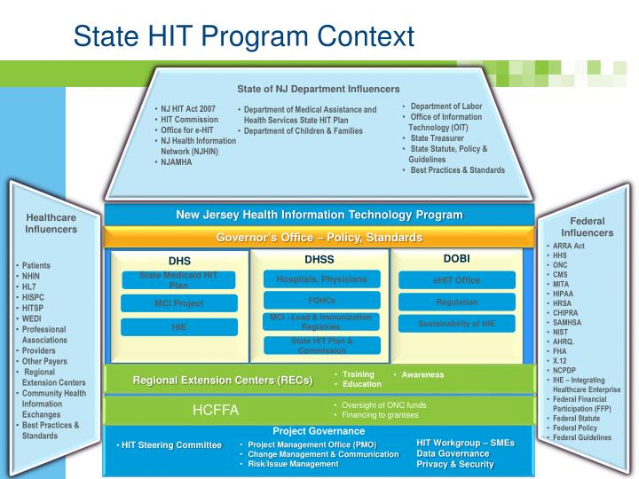 State hit program context