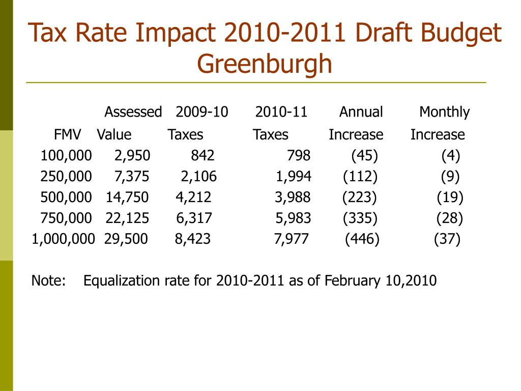 Tax Rate Impact 2010-2011 Draft Budget