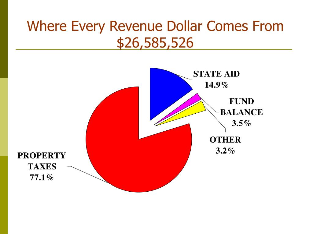 Where Every Revenue Dollar Comes From $26,585,526