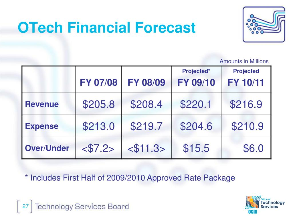 OTech Financial Forecast