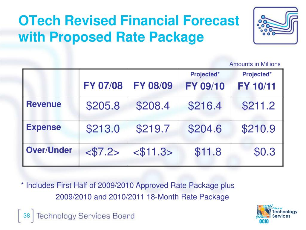 OTech Revised Financial Forecast