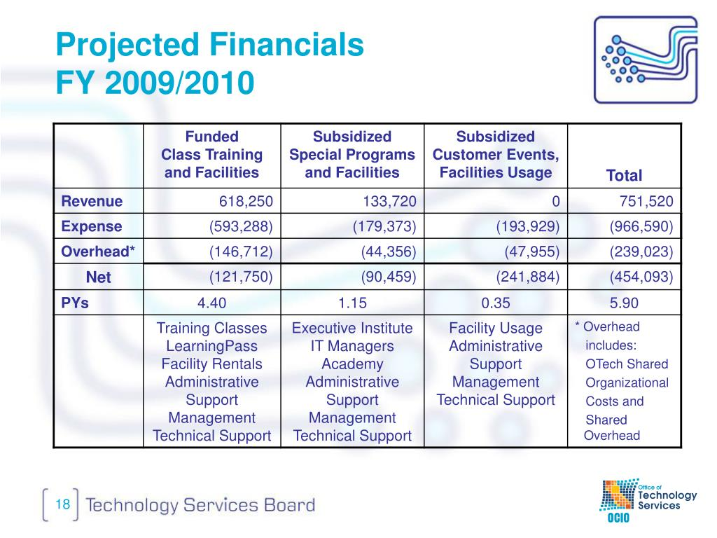 Projected Financials