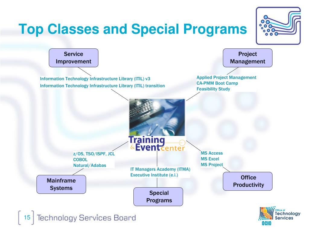 Top Classes and Special Programs