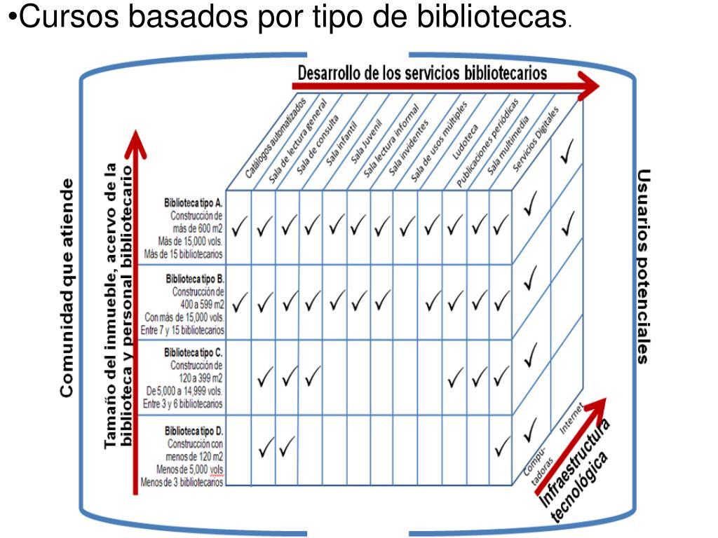 Cursos basados por tipo de bibliotecas