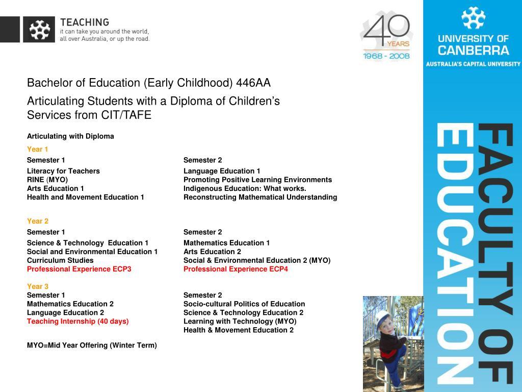Bachelor of Education (Early Childhood) 446AA