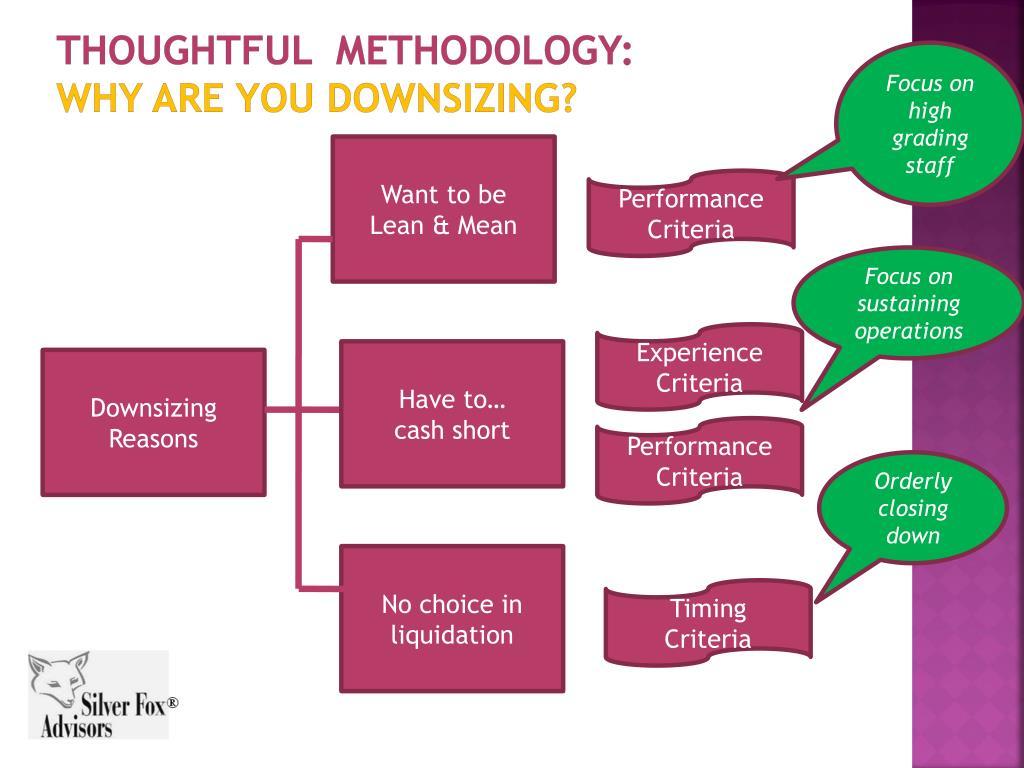 Thoughtful  Methodology: