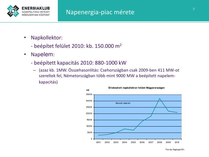 Napenergia-piac mérete