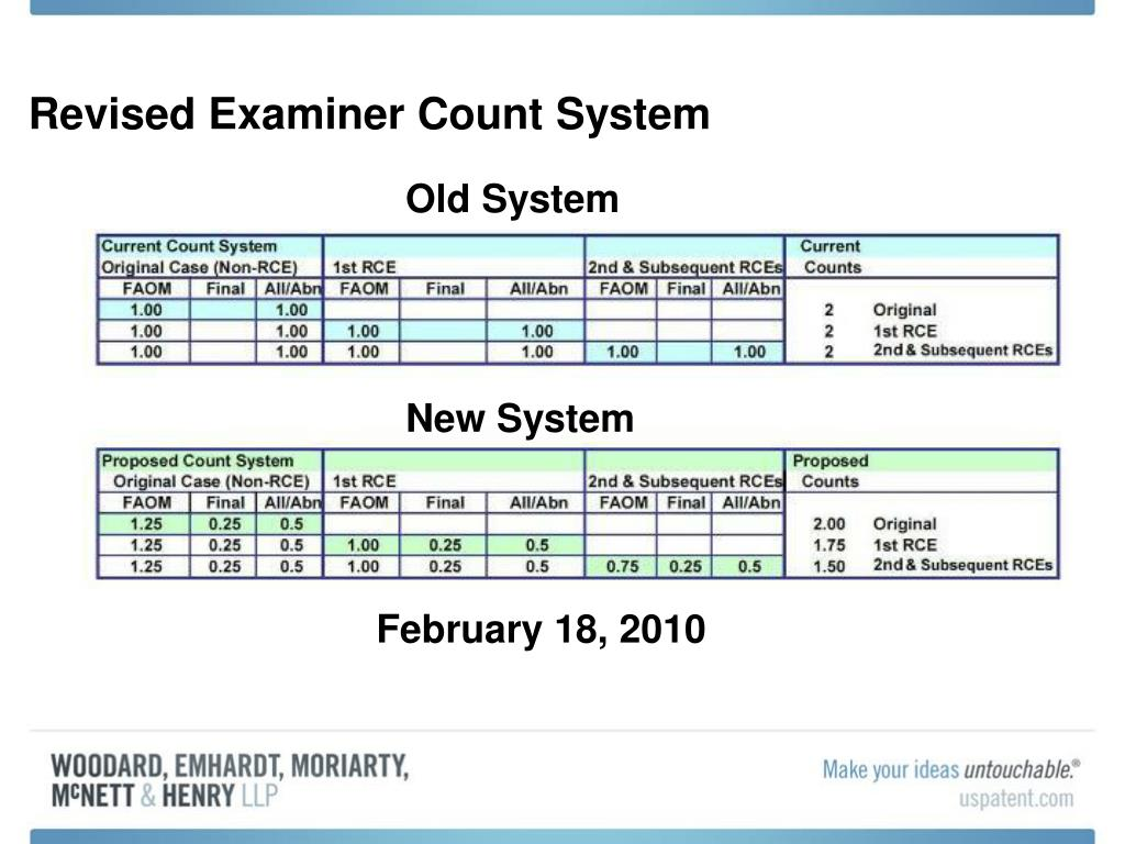Revised Examiner Count System