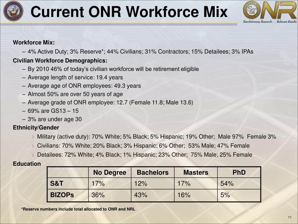 Current ONR Workforce Mix