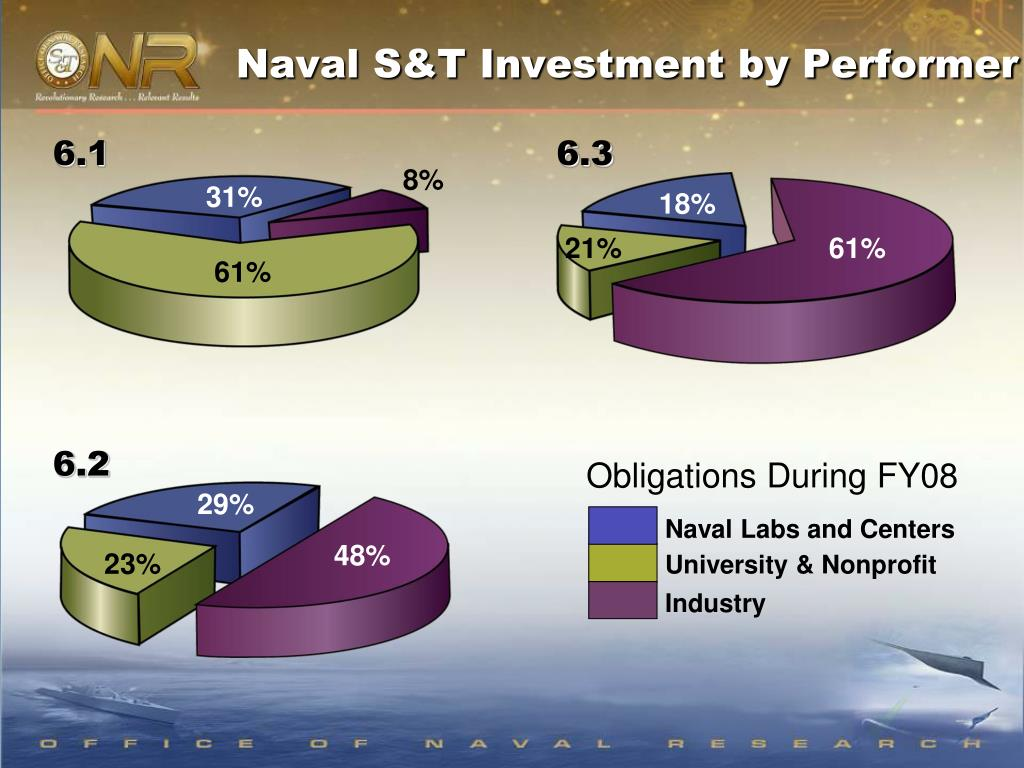 Naval S&T Investment by Performer