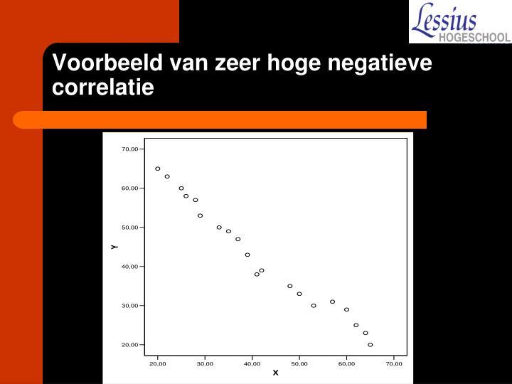 Voorbeeld van zeer hoge negatieve correlatie
