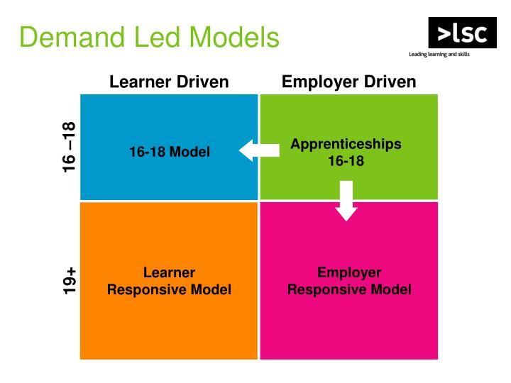Demand Led Models