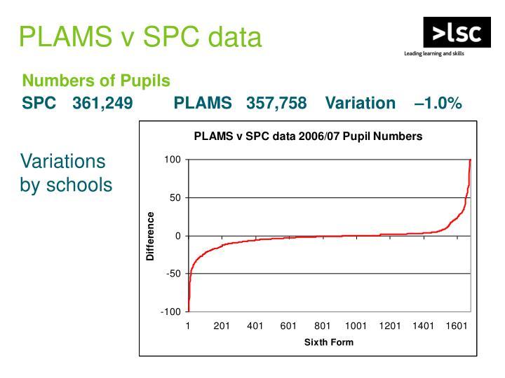 PLAMS v SPC data