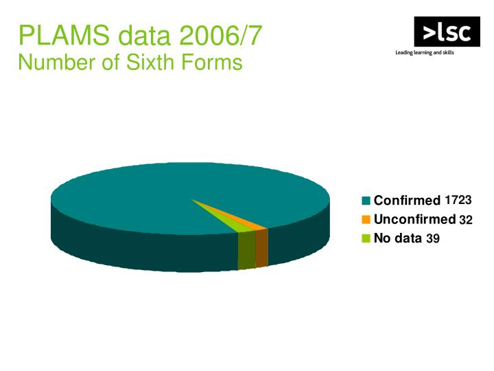 PLAMS data 2006/7