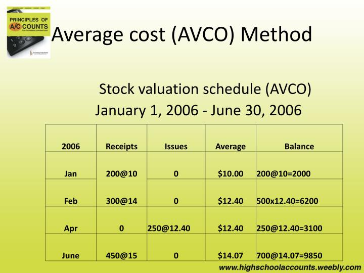 Average cost (AVCO) Method