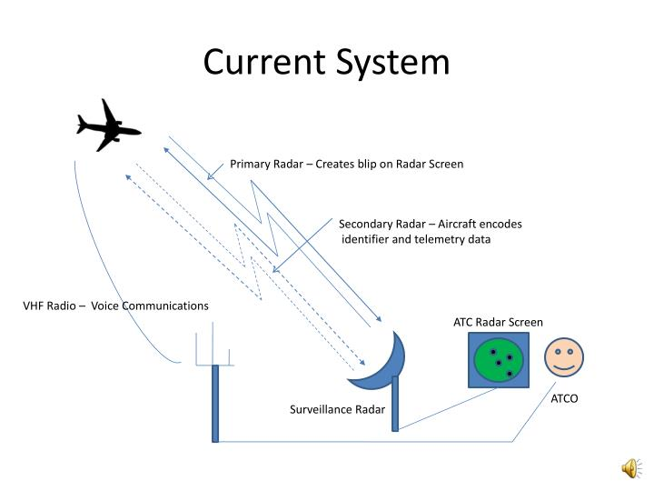 Current system