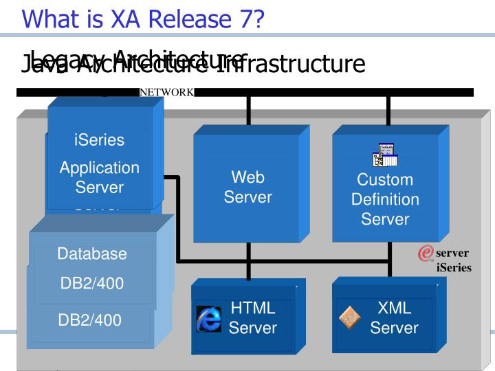 What is xa release 7 l.jpg