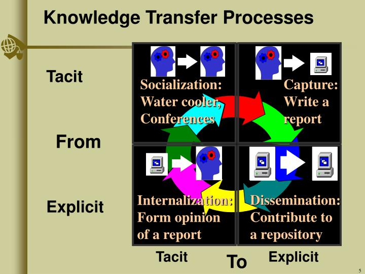 Knowledge Transfer Processes