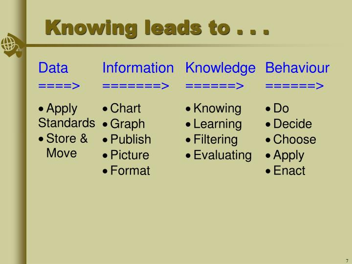 Knowing leads to . . .