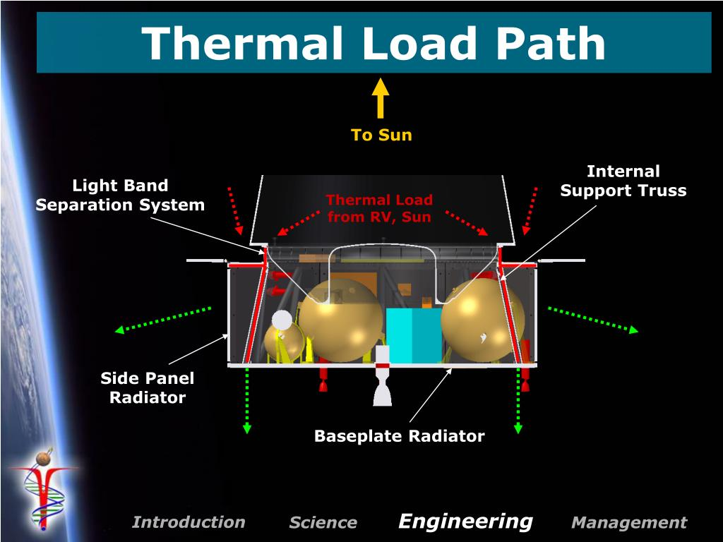 Thermal Load from RV, Sun