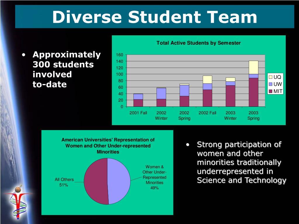 Diverse Student Team