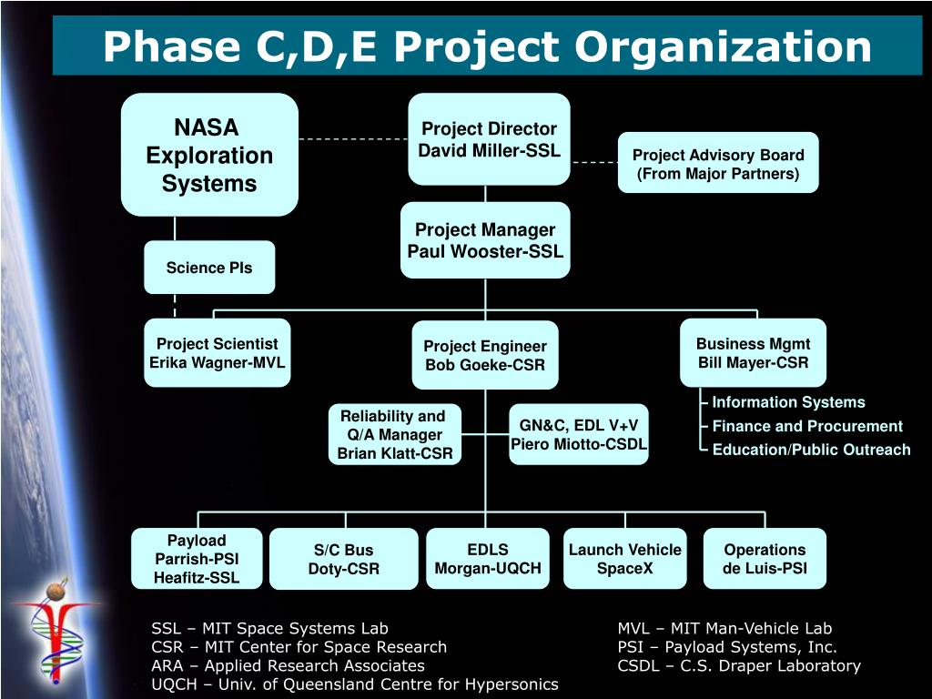 Phase C,D,E Project Organization