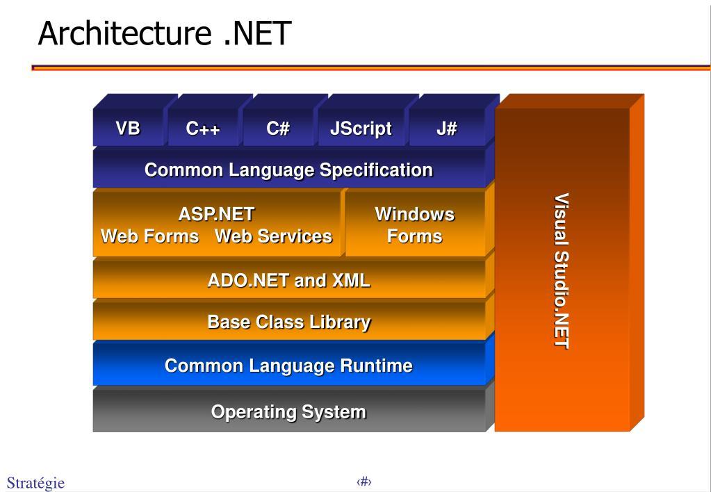 Architecture .NET