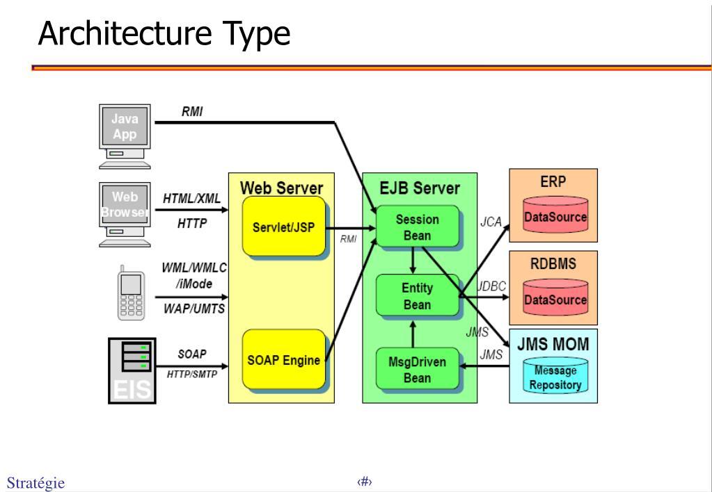 Architecture Type