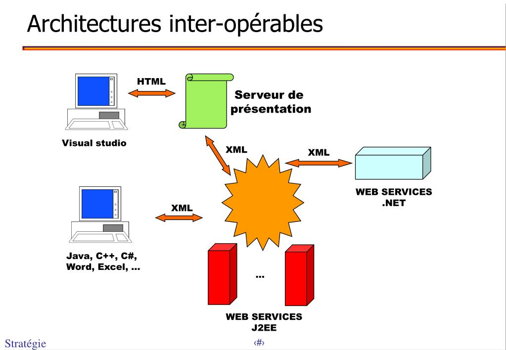 Architectures inter-opérables