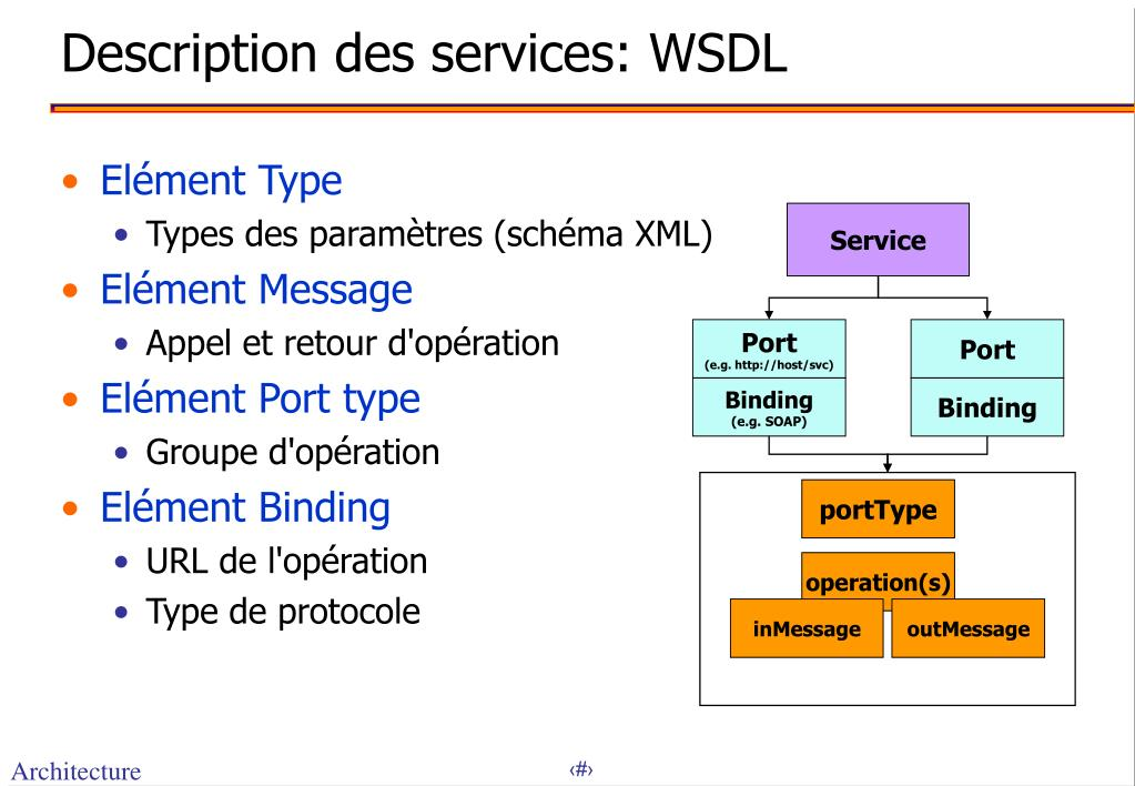Description des services: WSDL