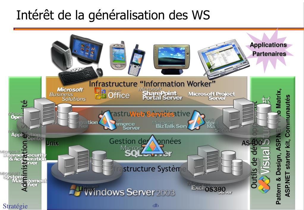 Intérêt de la généralisation des WS