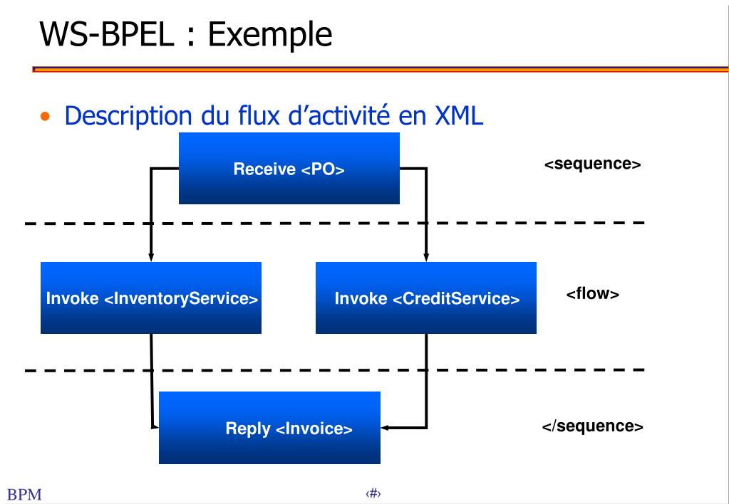 WS-BPEL : Exemple