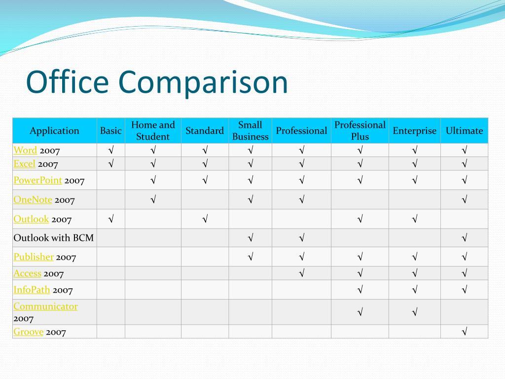 Office Comparison